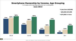 Pew-Smartphone-Ownership-Income-Age-Grouping-June2013